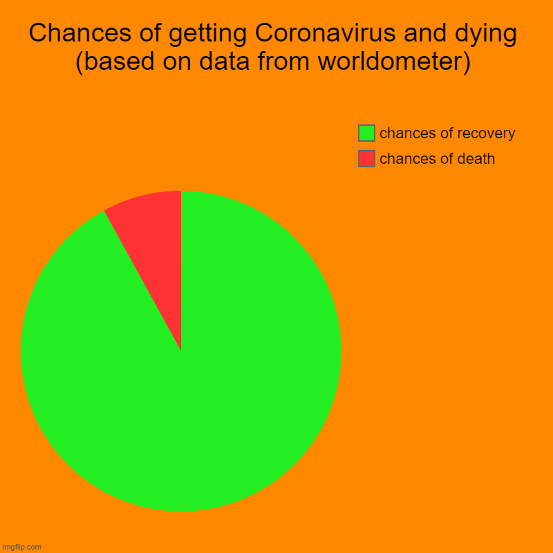 Chances of getting Coronavirus and dying (based on data from worldometer) | chances of death, chances of recovery | image tagged in charts,pie charts | made w/ Imgflip chart maker