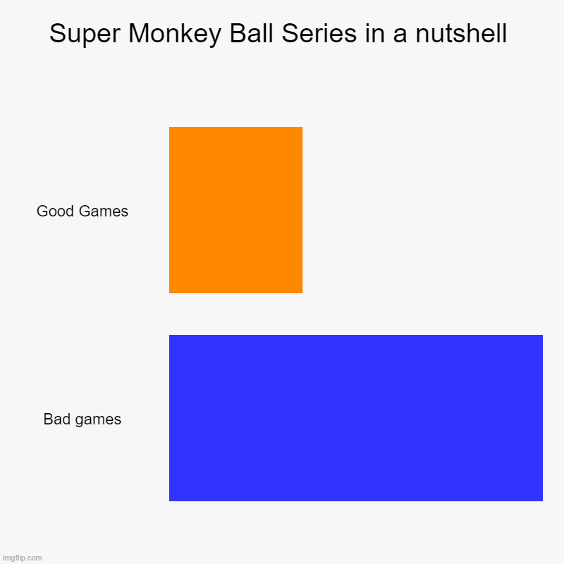 Super Monkey Ball Series in a nutshell | Good Games, Bad games | image tagged in charts,bar charts | made w/ Imgflip chart maker