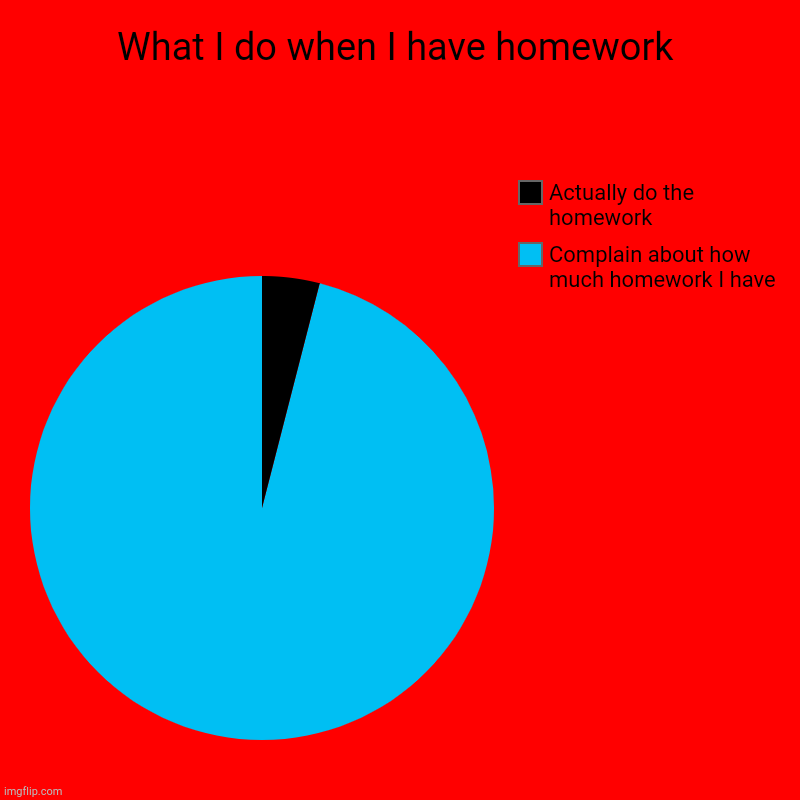 What I do when I have homework | Complain about how much homework I have, Actually do the homework | image tagged in charts,pie charts | made w/ Imgflip chart maker
