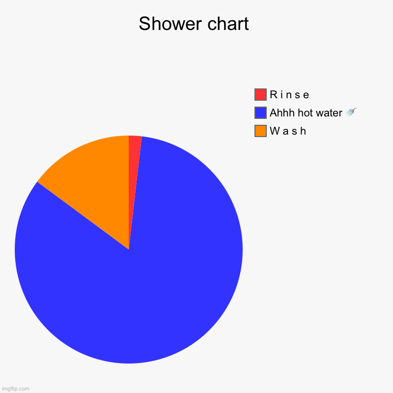Shower chart | W a s h, Ahhh hot water ? , R i n s e | image tagged in charts,pie charts | made w/ Imgflip chart maker