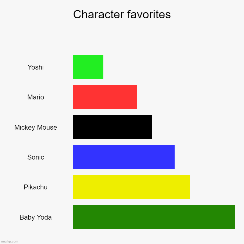 Character favorites | Yoshi, Mario, Mickey Mouse, Sonic, Pikachu, Baby Yoda | image tagged in charts,bar charts | made w/ Imgflip chart maker