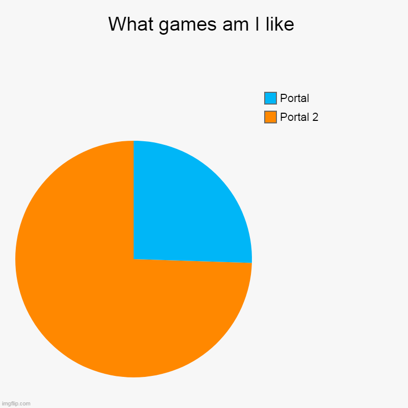 What games am I like | Portal 2, Portal | image tagged in charts,pie charts | made w/ Imgflip chart maker