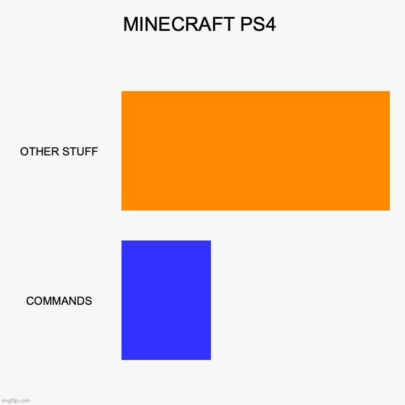 MINECRAFT PS4 | OTHER STUFF, COMMANDS | image tagged in charts,bar charts | made w/ Imgflip chart maker