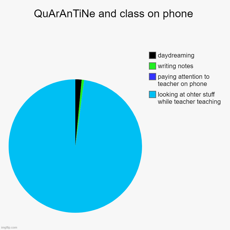 title.... | QuArAnTiNe and class on phone | looking at ohter stuff while teacher teaching, paying attention to teacher on phone, writing notes, daydream | image tagged in charts,pie charts,quarantine,conference | made w/ Imgflip chart maker