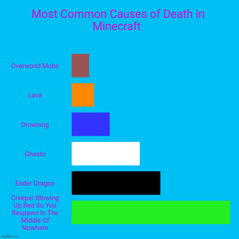 Most Common Causes of Death in Minecraft  | Overworld Mobs, Lava, Drowning, Ghasts, Ender Dragon, Creeper Blowing Up Bed So You Respawn In T | image tagged in charts,bar charts | made w/ Imgflip chart maker