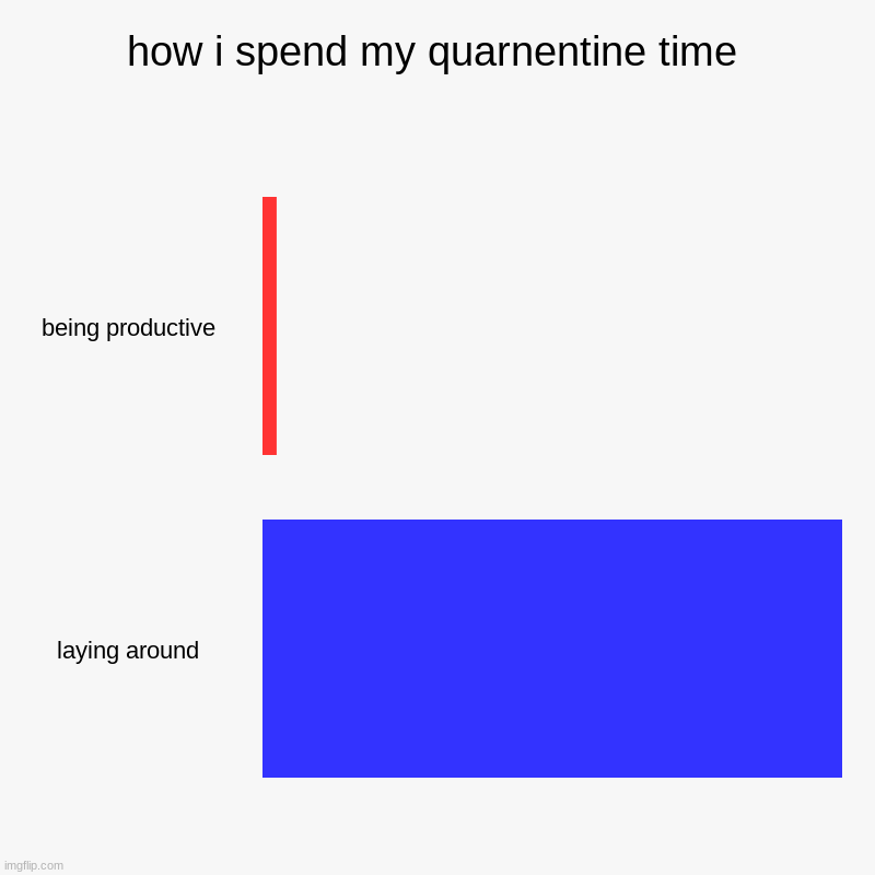 how i spend my quarnentine time | being productive, laying around | image tagged in charts,bar charts | made w/ Imgflip chart maker