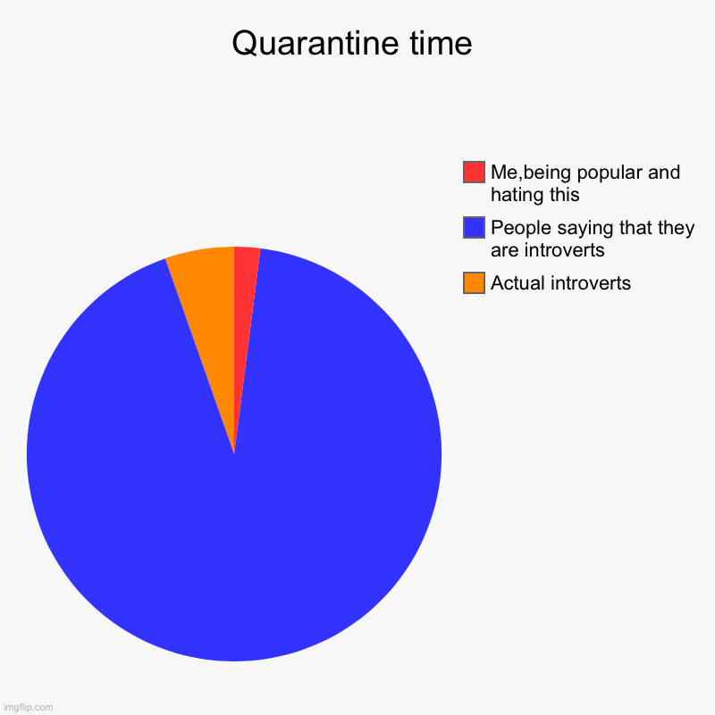 Quarantine time | Actual introverts, People saying that they are introverts, Me,being popular and hating this | image tagged in charts,pie charts | made w/ Imgflip chart maker