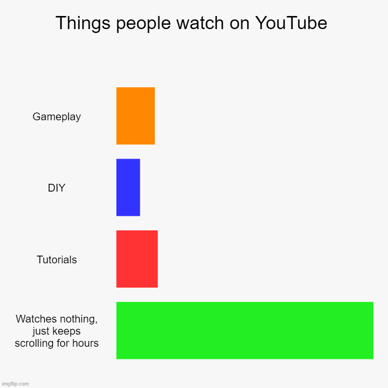 Things people watch on YouTube | Gameplay, DIY, Tutorials, Watches nothing, just keeps scrolling for hours | image tagged in charts,bar charts | made w/ Imgflip chart maker