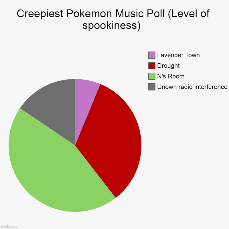 Since there wasn't many votes I took the votes and measured how creepy they were at least in my opinion | Creepiest Pokemon Music Poll (Level of spookiness)  | Unown radio interference , N's Room, Drought, Lavender Town | image tagged in charts,pie charts | made w/ Imgflip chart maker