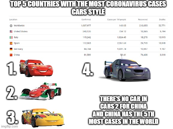 Cars version of the coronavirus...... |  TOP 5 COUNTRIES WITH THE MOST CORONAVIRUS CASES CARS STYLE; 4. 1. 2. THERE'S NO CAR IN CARS 2 FOR CHINA AND CHINA HAS THE 5TH MOST CASES IN THE WORLD; 3. | image tagged in blank white template,coronavirus,covid-19,cars,pixar | made w/ Imgflip meme maker