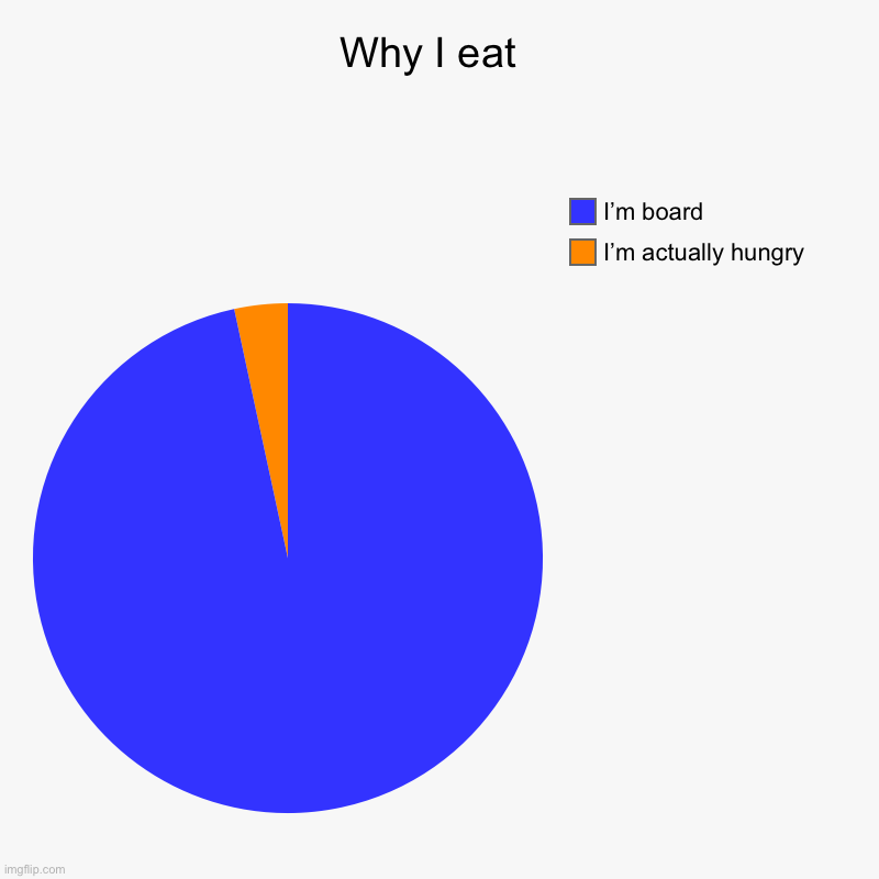 Why I eat  | I'm actually hungry , I'm board | image tagged in charts,pie charts | made w/ Imgflip chart maker