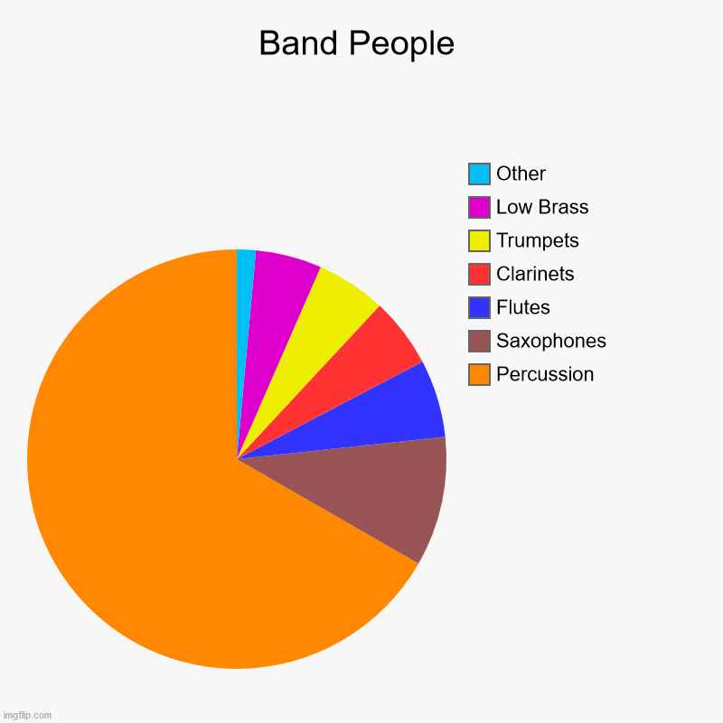 Band People | Percussion, Saxophones, Flutes, Clarinets, Trumpets, Low Brass, Other | image tagged in charts,pie charts,band,concert band,band people | made w/ Imgflip chart maker