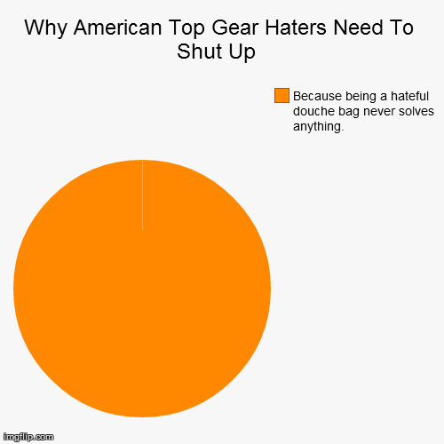 Why American Top Gear Haters Need To Shut Up  | image tagged in funny,pie charts,TopGear | made w/ Imgflip pie chart maker