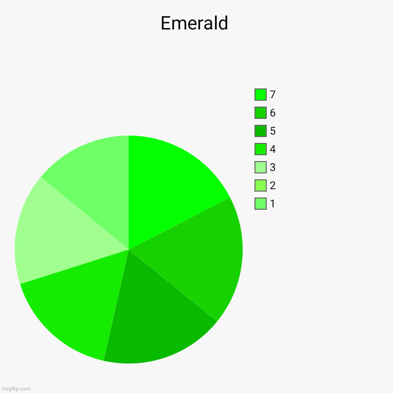 Emerald | 1, 2, 3, 4, 5, 6, 7 | image tagged in charts,pie charts | made w/ Imgflip chart maker