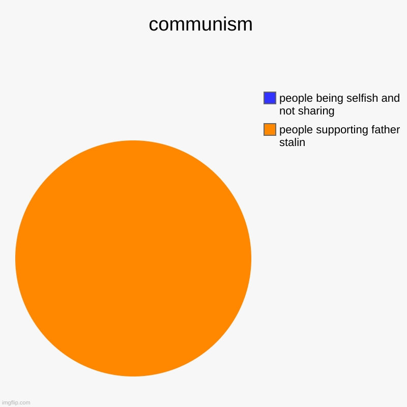 communism | people supporting father stalin, people being selfish and not sharing | image tagged in charts,pie charts | made w/ Imgflip chart maker