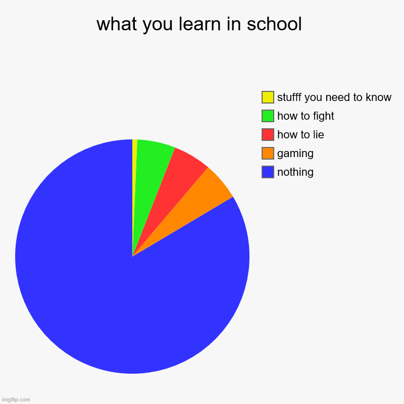 what you learn in school | nothing, gaming, how to lie, how to fight, stufff you need to know | image tagged in charts,pie charts | made w/ Imgflip chart maker