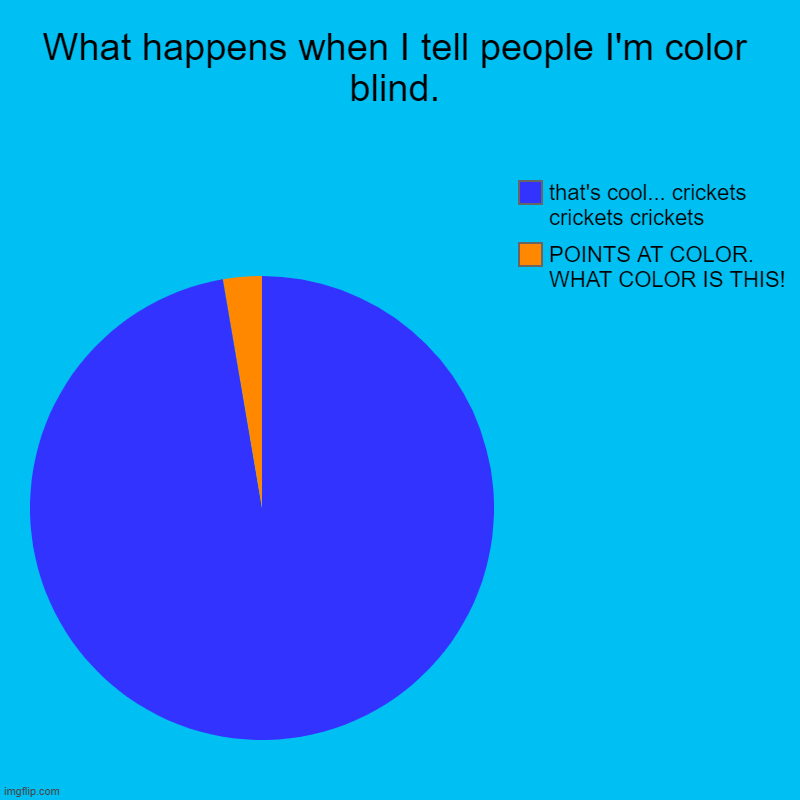 What happens when I tell people I'm color blind. | POINTS AT COLOR. WHAT COLOR IS THIS!, that's cool... crickets crickets crickets | image tagged in charts,pie charts | made w/ Imgflip chart maker