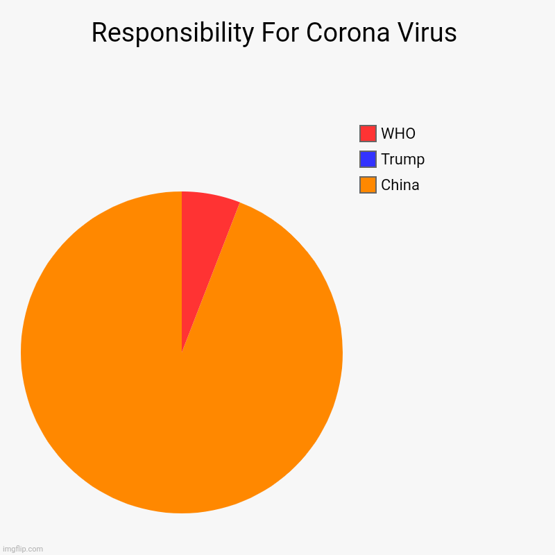 Responsibility For Corona Virus | China, Trump, WHO | image tagged in charts,pie charts | made w/ Imgflip chart maker