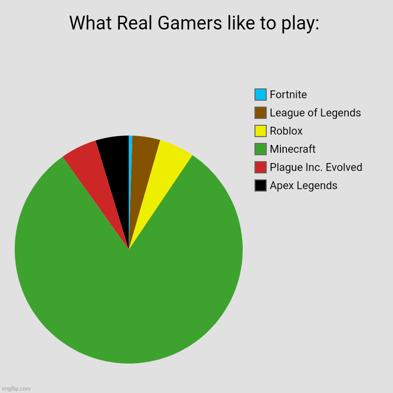 What Real Gamers like to play: | Apex Legends, Plague Inc. Evolved, Minecraft, Roblox, League of Legends, Fortnite | image tagged in charts,pie charts | made w/ Imgflip chart maker