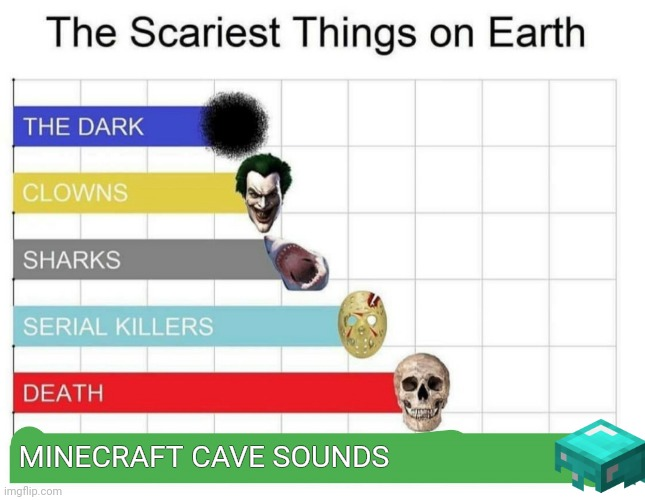 scariest things on earth |  MINECRAFT CAVE SOUNDS | image tagged in scariest things on earth | made w/ Imgflip meme maker
