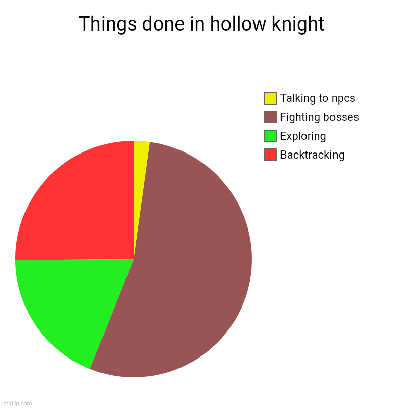 Things done in hollow knight | Backtracking, Exploring, Fighting bosses, Talking to npcs | image tagged in charts,pie charts | made w/ Imgflip chart maker