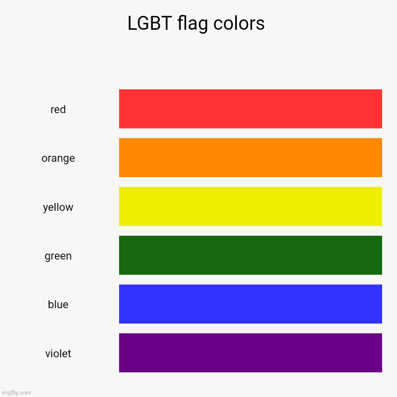 LGBT flag colors bar chart | LGBT flag colors | red, orange, yellow, green, blue, violet | image tagged in charts,bar charts,lgbt,funny,chart,colors | made w/ Imgflip chart maker
