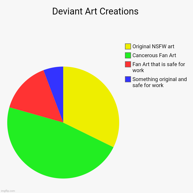 Deviant Art Creations | Something original and safe for work, Fan Art that is safe for work, Cancerous Fan Art, Original NSFW art | image tagged in cancer,cringe,deviantart,you can't handle the truth | made w/ Imgflip chart maker