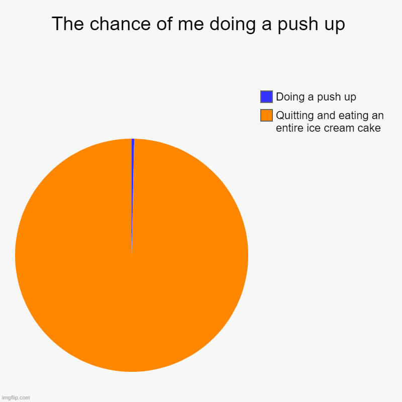 My chances | The chance of me doing a push up | Quitting and eating an entire ice cream cake, Doing a push up | image tagged in charts,pie charts,funny,meme,push up,cake | made w/ Imgflip chart maker
