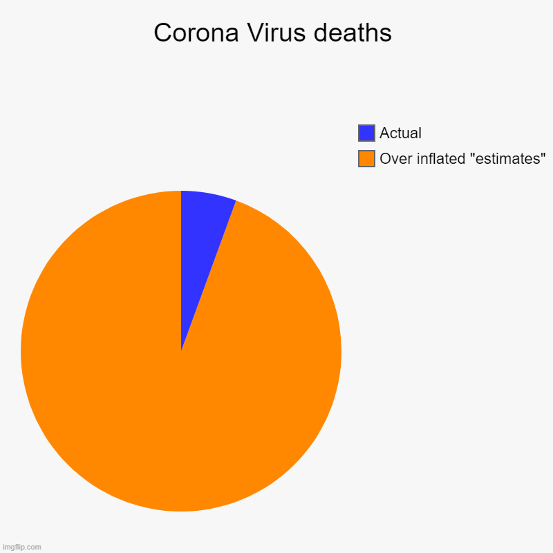 "Corona Virus deaths | Over inflated ""estimates"", Actual 