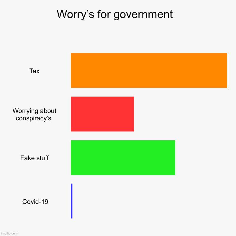 Worry's for government  | Tax, Worrying about conspiracy's , Fake stuff,  Covid-19 | image tagged in charts,bar charts | made w/ Imgflip chart maker
