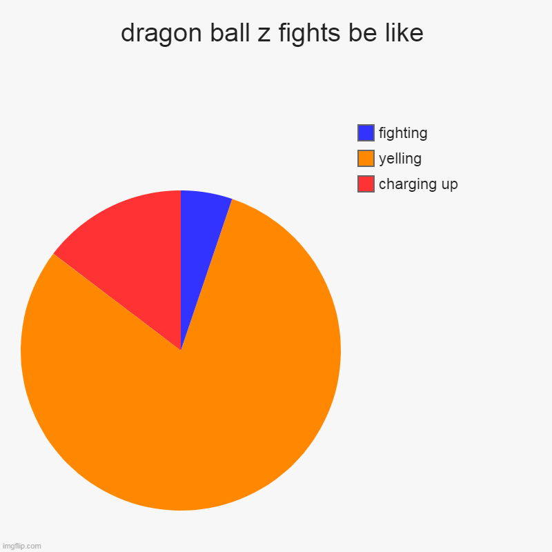 dragon ball z fights be like | charging up, yelling, fighting | image tagged in charts,pie charts | made w/ Imgflip chart maker