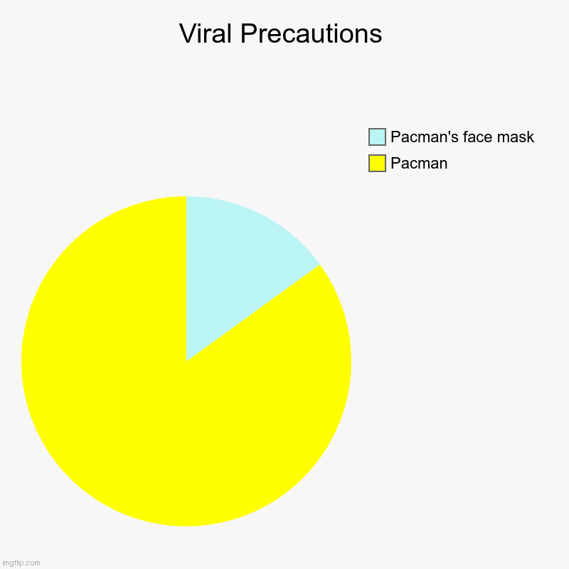 Viral Precautions | Viral Precautions | Pacman, Pacman's face mask | image tagged in charts,pie charts | made w/ Imgflip chart maker
