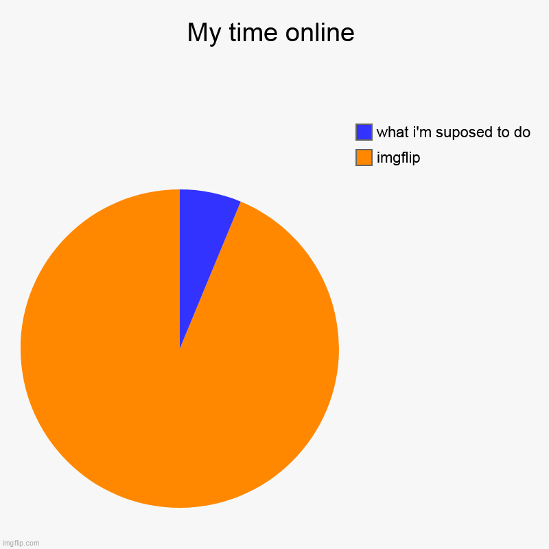 My time online | imgflip, what i'm suposed to do | image tagged in charts,pie charts | made w/ Imgflip chart maker