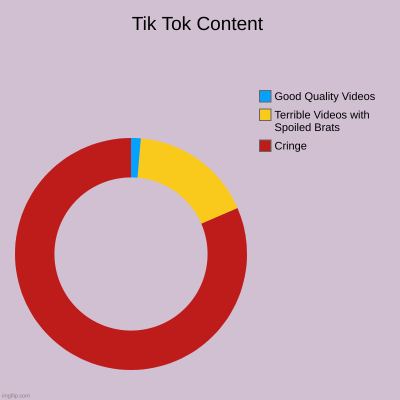 Tik Tok Content | Cringe, Terrible Videos with Spoiled Brats, Good Quality Videos | image tagged in charts,donut charts,tik tok,trash | made w/ Imgflip chart maker