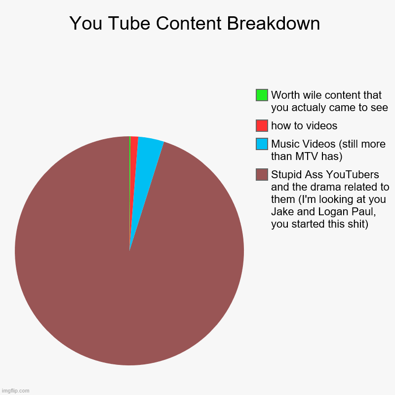 Truth Sucks | You Tube Content Breakdown | Stupid Ass YouTubers and the drama related to them (I'm looking at you Jake and Logan Paul, you started this sh | image tagged in charts,pie charts,youtube,youtuber,youtubers,scumbag youtube | made w/ Imgflip chart maker