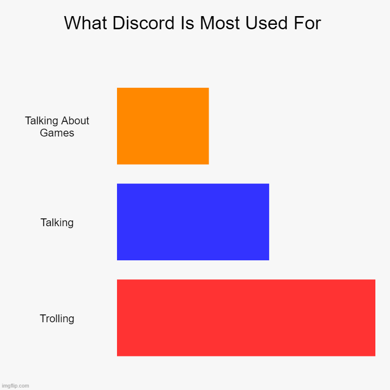 D i s c o r d | What Discord Is Most Used For | Talking About Games, Talking, Trolling | image tagged in charts,bar charts | made w/ Imgflip chart maker