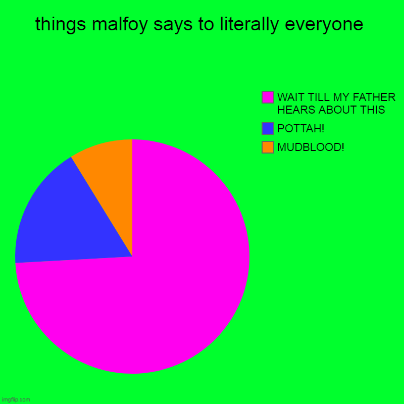 ... learn to say other things malfoy | things malfoy says to literally everyone | MUDBLOOD!, POTTAH!, WAIT TILL MY FATHER HEARS ABOUT THIS | image tagged in charts,pie charts,xd,lol lol lol | made w/ Imgflip chart maker