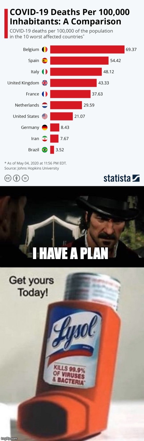 dutch has a plan |  I HAVE A PLAN | image tagged in dutch,coronavirus,bleach,toilet paper,lysol,covid19 | made w/ Imgflip meme maker
