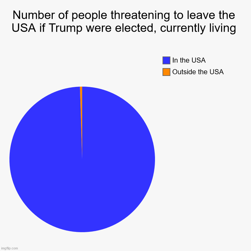 Standards are good, double standards are twice as good | Number of people threatening to leave the USA if Trump were elected, currently living | Outside the USA, In the USA | image tagged in charts,pie charts,trump,trump 2016 | made w/ Imgflip chart maker