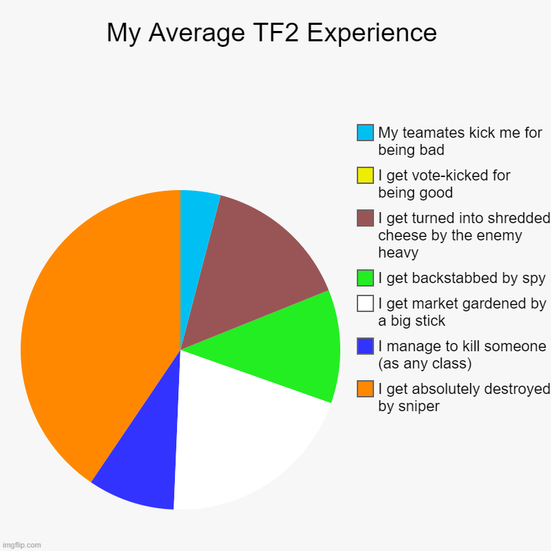 My Average TF2 Experience | I get absolutely destroyed by sniper, I manage to kill someone (as any class), I get market gardened by a big st | image tagged in charts,pie charts,tf2,opinion,tf2 | made w/ Imgflip chart maker