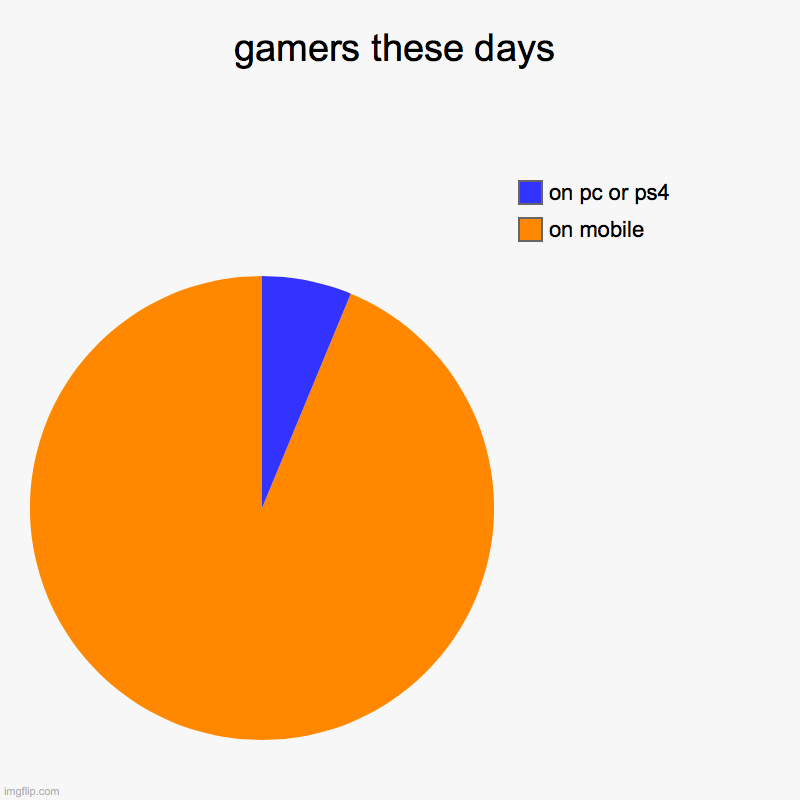 True? | gamers these days | on mobile, on pc or ps4 | image tagged in charts,pie charts | made w/ Imgflip chart maker