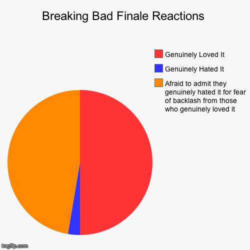 Breaking Bad Reactions | Breaking Bad Finale Reactions | Afraid to admit they genuinely hated it for fear of backlash from those who genuinely loved it, Genuinely Ha | image tagged in funny,pie charts,breaking bad | made w/ Imgflip chart maker