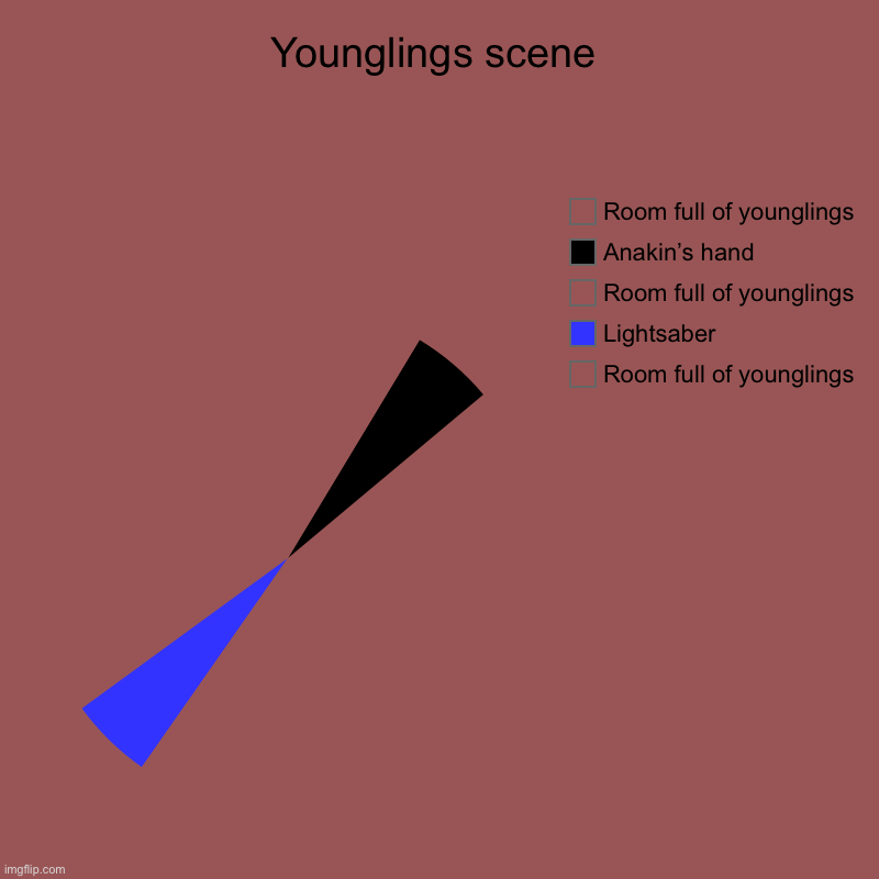 Younglings scene | Room full of younglings, Lightsaber, Room full of younglings, Anakin's hand, Room full of younglings | image tagged in charts,pie charts | made w/ Imgflip chart maker