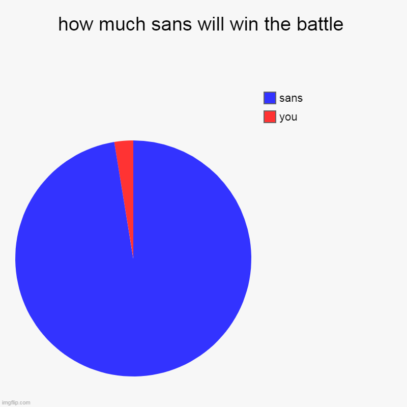 how much sans will win the battle | you, sans | image tagged in charts,pie charts | made w/ Imgflip chart maker