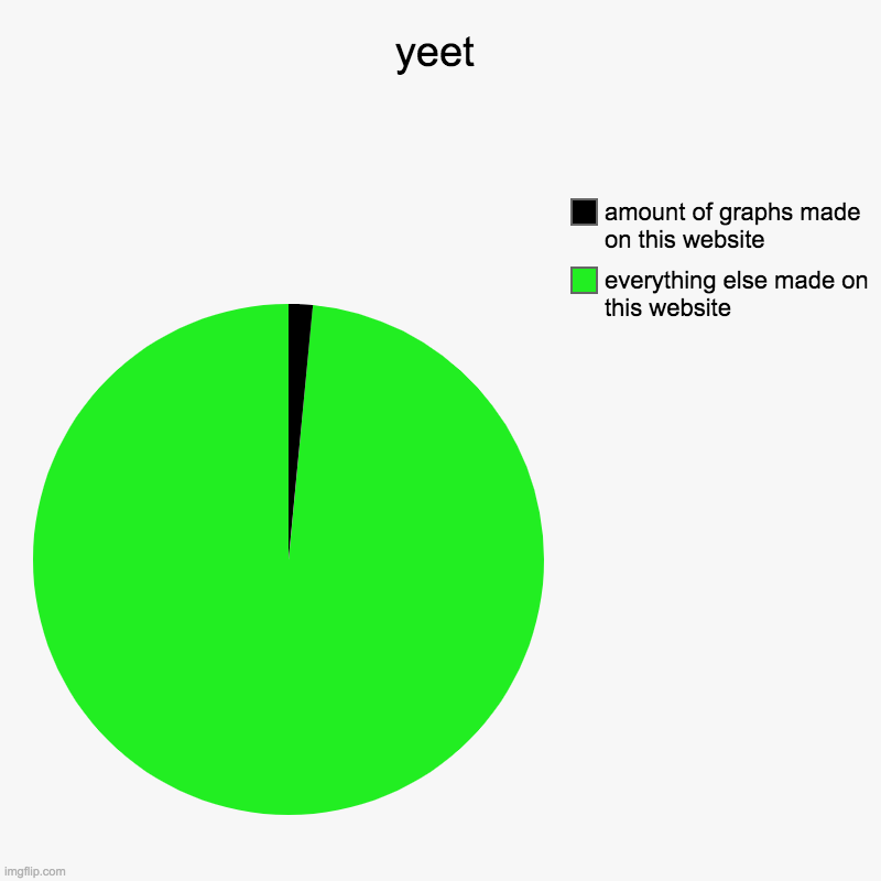 yeet | everything else made on this website, amount of graphs made on this website | image tagged in charts,pie charts | made w/ Imgflip chart maker