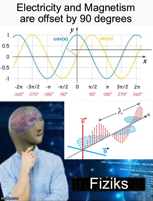 Science is a meme |  Electricity and Magnetism are offset by 90 degrees; ||||||||||||||||||||||||||||||||||||||; Fiziks; |||||||||||||||||||||||||||||||||||||| | image tagged in physics,you need 200 iq | made w/ Imgflip meme maker