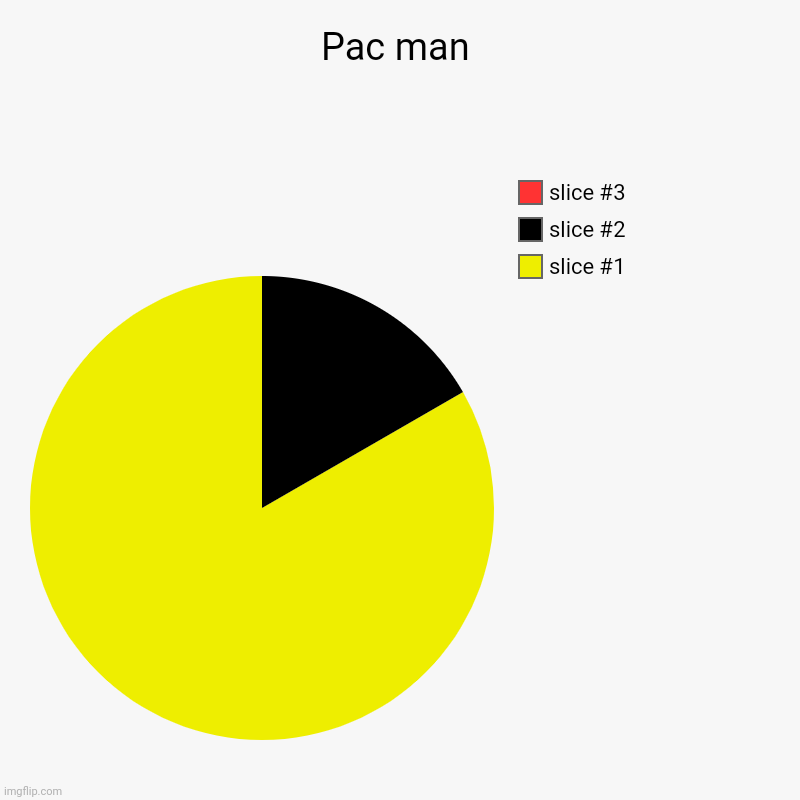 Pac man | Pac man | | image tagged in charts,pie charts,pac man | made w/ Imgflip chart maker
