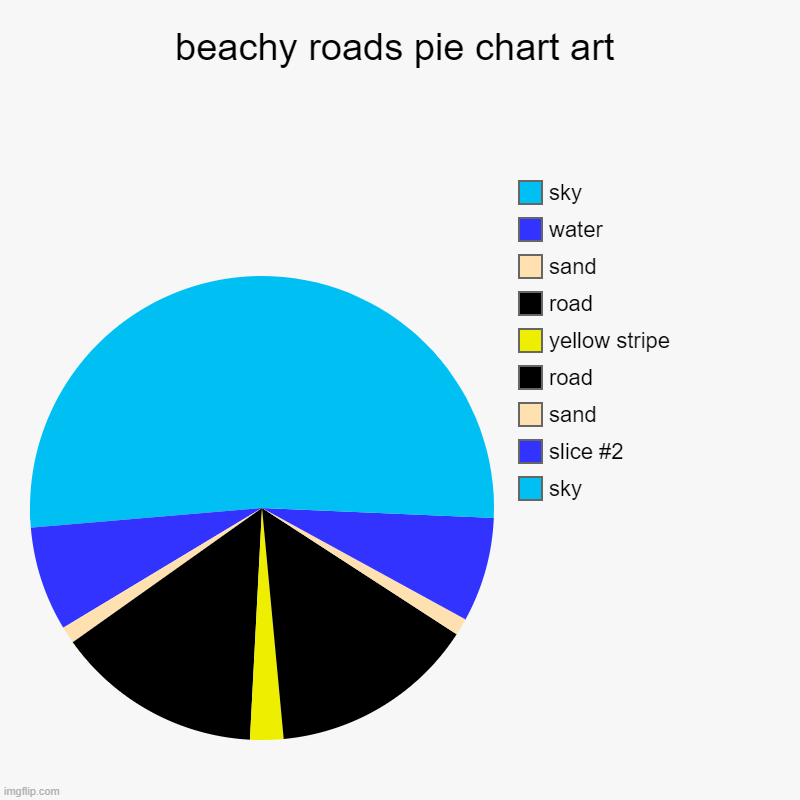 beachy roads pie chart art | sky, sand, road, yellow stripe, road, sand, water, sky | image tagged in charts,pie charts | made w/ Imgflip chart maker