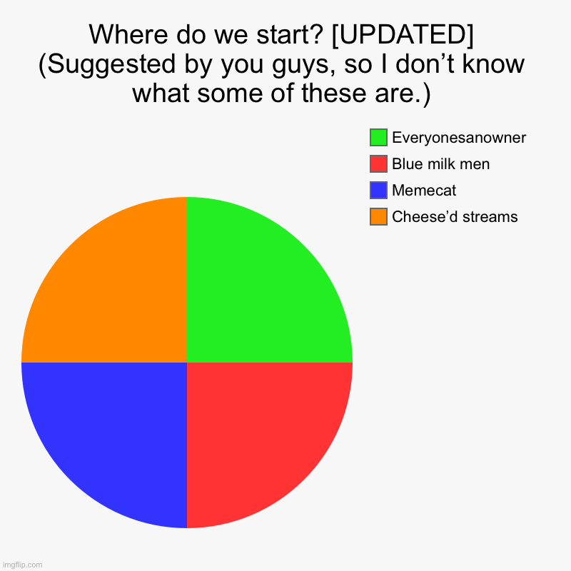 Some of these aren't the Best... | Where do we start? [UPDATED] (Suggested by you guys, so I don't know what some of these are.) | Cheese'd streams, Memecat , Blue milk men, E | image tagged in charts,pie charts | made w/ Imgflip chart maker
