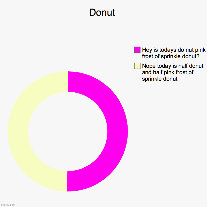 pink frost of sprinkled donut | Donut | Nope today is half donut and half pink frost of sprinkle donut, Hey is todays do nut pink frost of sprinkle donut? | image tagged in charts,donut charts | made w/ Imgflip chart maker